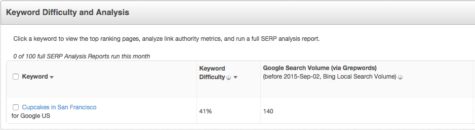 Keyword Difficulty Analysis from Moz.com